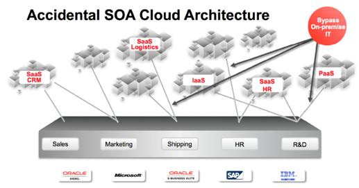 Accidental SOA Cloud Architecture