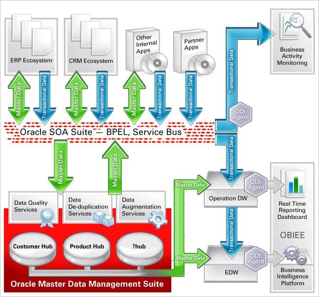 Data Services In SOA Maximizing The Benefits In Enterprise - Oracle enterprise architecture