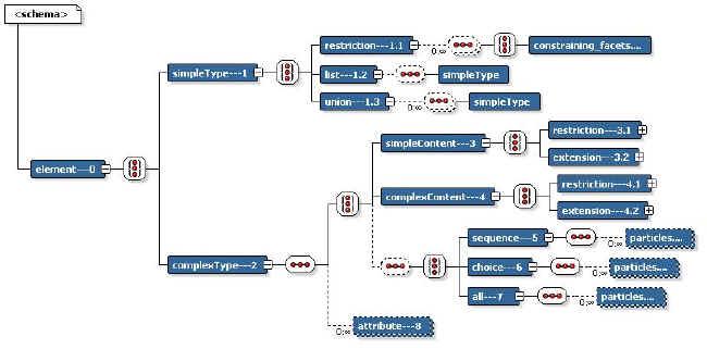 Xml schema understanding structures declare the content models in an xml schema publicscrutiny Gallery