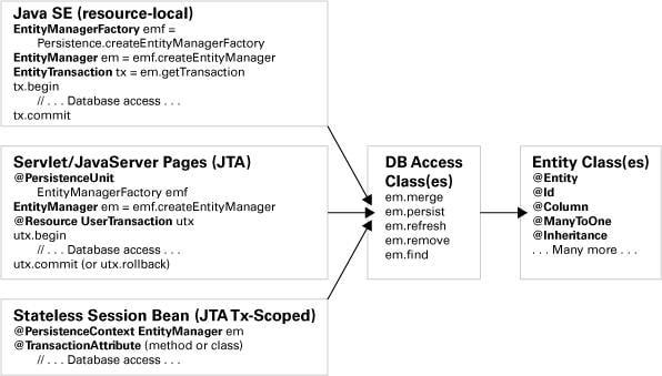 Basic Java Persistence API Best Practices