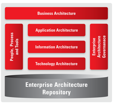 Nice Figure 2: Oracle Enterprise Architecture Framework Awesome Design