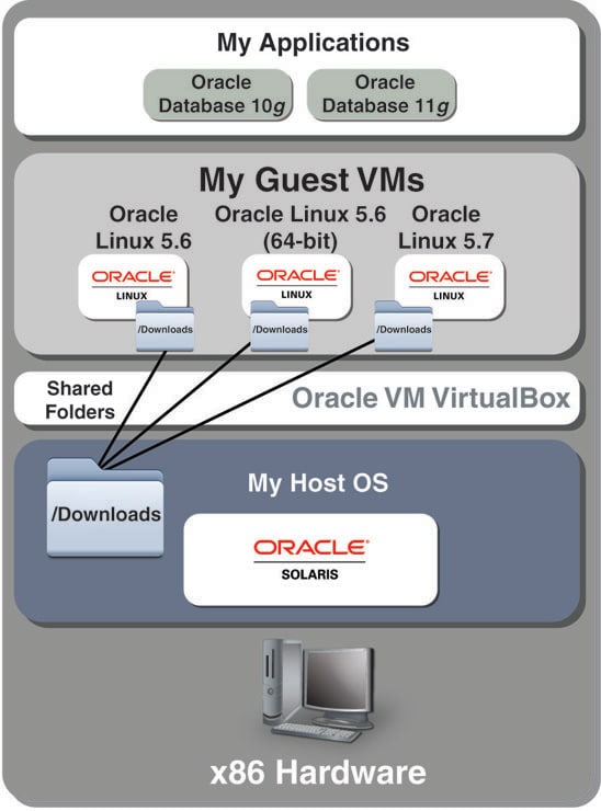 Multiple Oracle Linux Guest VMs