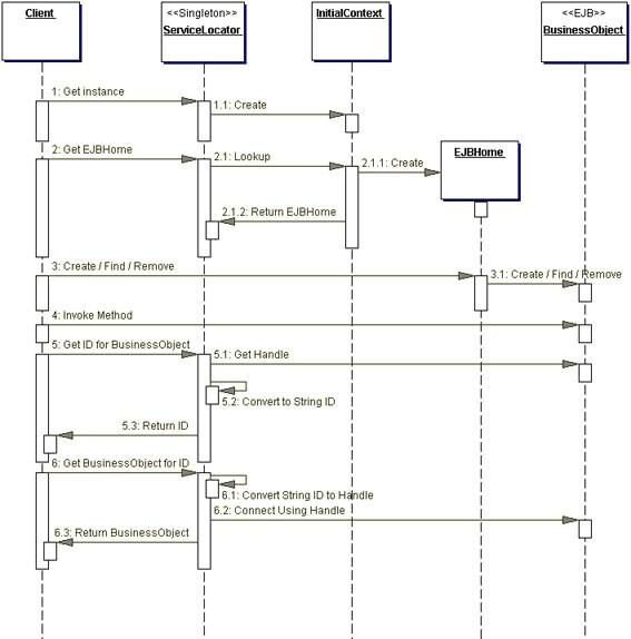 Core J2EE Patterns - Service Locator--oracle官网 - 一天不进步,就是