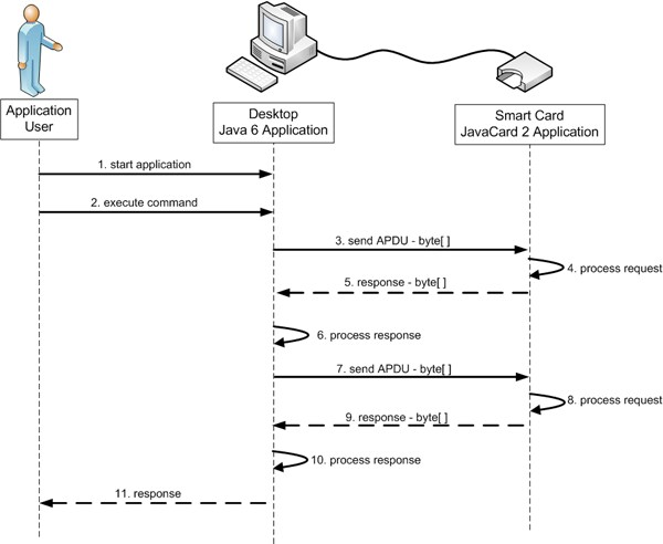 Figure 1. A Sequence Diagram Depicting the Interactions Between a Desktop Application and a Java Card 2 Application