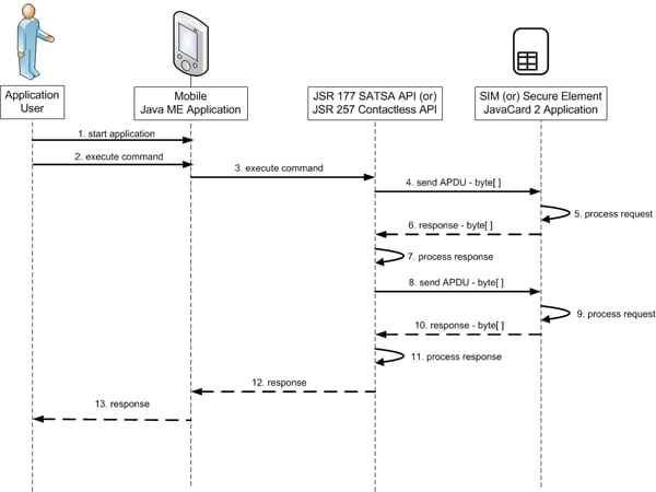 Figure 2. A Sequence Diagram Depicting the Interactions Between a Mobile Application and a Java Card 2 Application