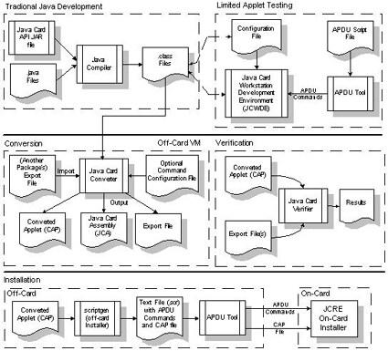 Figure 2. Java Card Development Steps