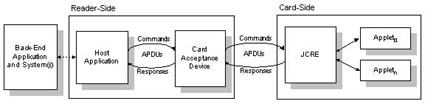 Figure 3. APDU Commands and Responses Flow Between a Host Application and a Java Card Applet