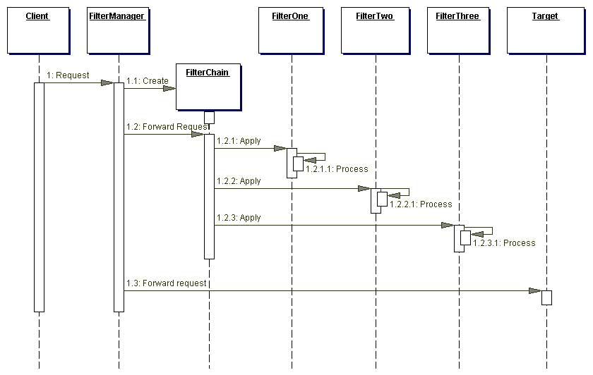 Core j2ee patterns intercepting filter figure 72 figure 72 intercepting filter sequence diagram ccuart Gallery