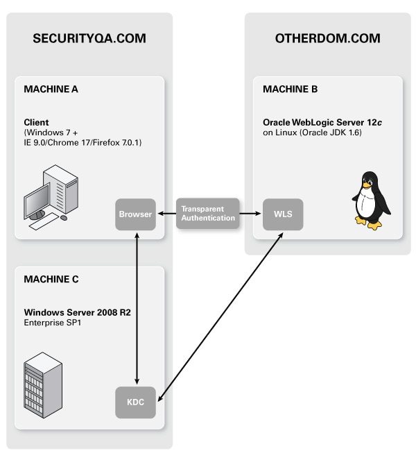 Sso Quote: How To Configure Browser-based SSO With Kerberos/SPNEGO