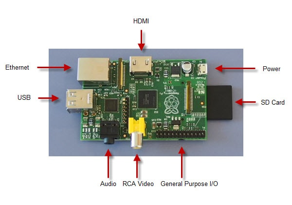 Connection diagram of Raspberry Pi