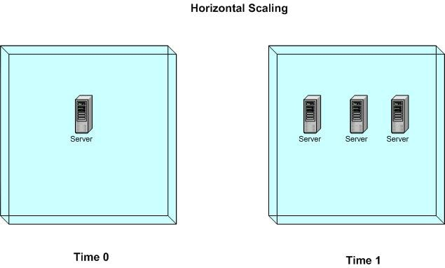 wik-scaling-soa-fig03