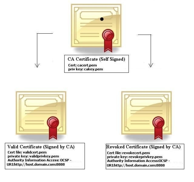 Figure 1: Certificate Chain used for Certificate Revocation functionality