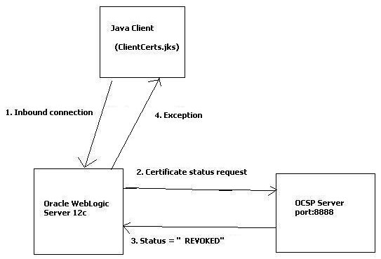 Figure 5: Message flow for Certificate with status REVOKED