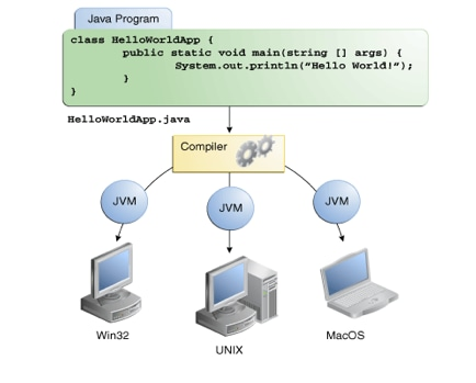 New to java programming center downloads ccuart Image collections