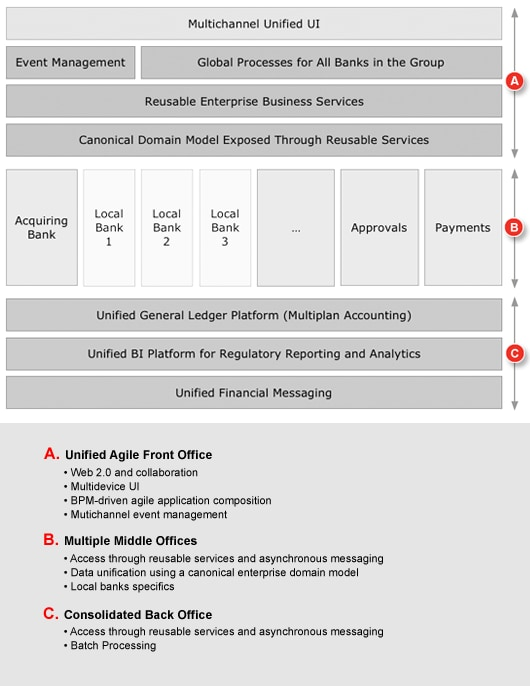 Business agility using business process management and soa - Bank middle office functions ...
