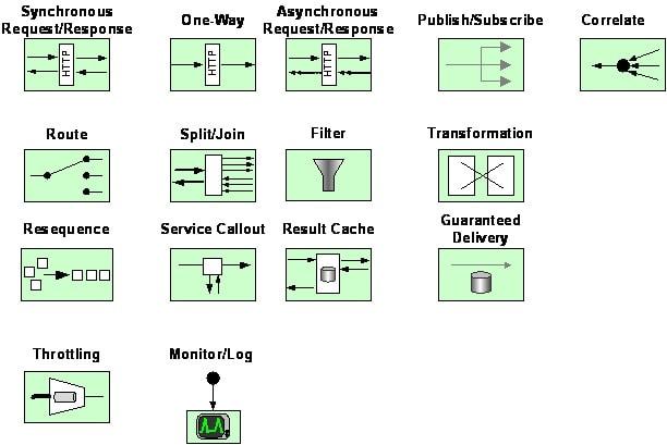 Enterprise service bus figure 3 symbols for an esb malvernweather Images
