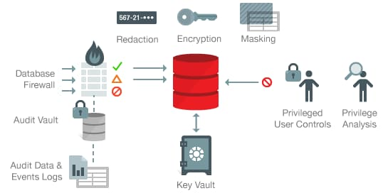 how to explain oracle database architecture