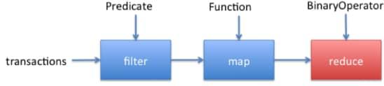 Java8 Stream Hashmap Sort