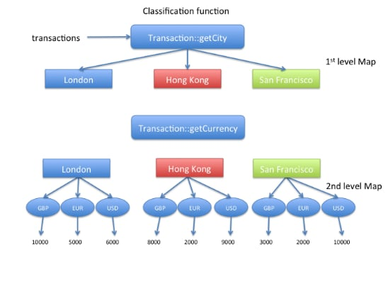 Part 2: Processing Data with Java SE 8 Streams