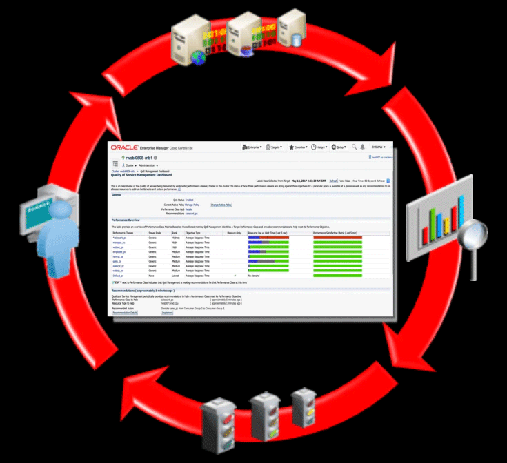 Oracle  Database  Quality of Service Management