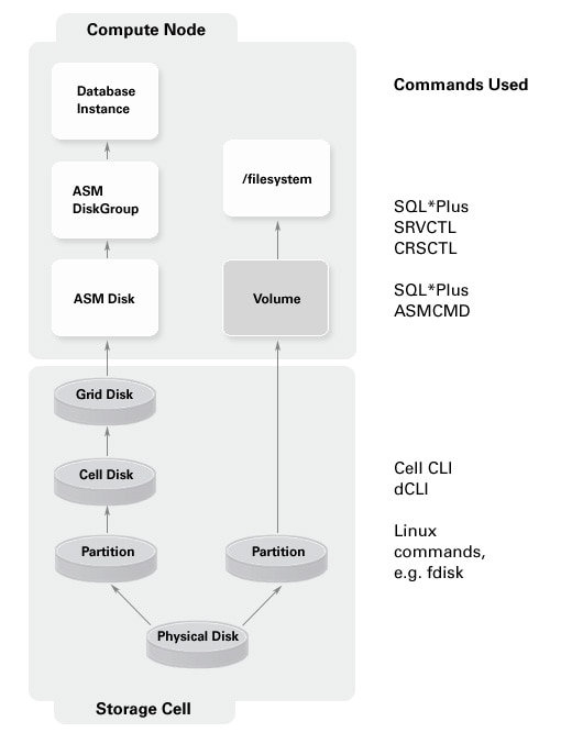 exadata-commands-p2f1