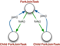 fork/join