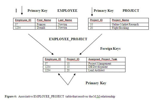Hr attributes html phpsourcecode net for Table design oracle