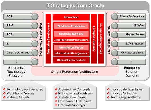 Oracle IT strategies