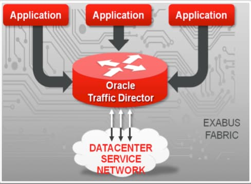 Oracle Traffic Director Overview