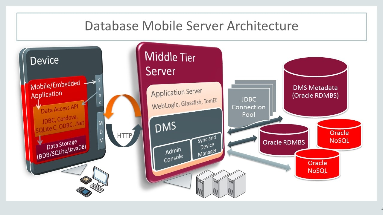 mobile database systems An architecture for mobile databases  cached download links we present a new architecture for database systems which takes mobile environments into consideration.