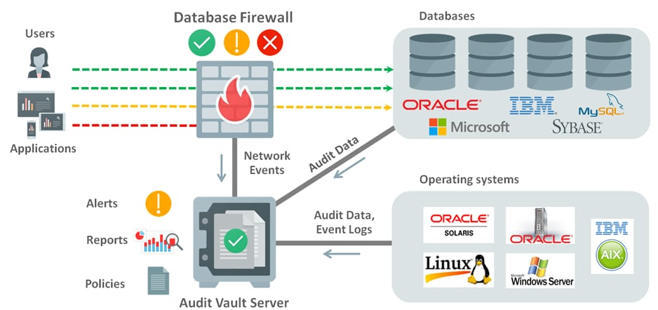 Oracle Audit Vault And Database Firewall Overview 12 2