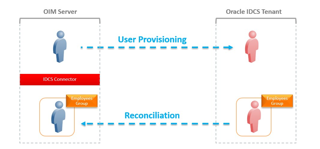 Oracle Identity Cloud Service: Multitenant Provisioning