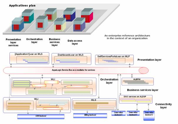 Introduction to enterprise architecture part 2 figure 2 the organizations reference architecture malvernweather Image collections