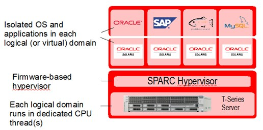 100+ Oracle Sparc Solaric Architecture Diagram HD Wallpapers – My