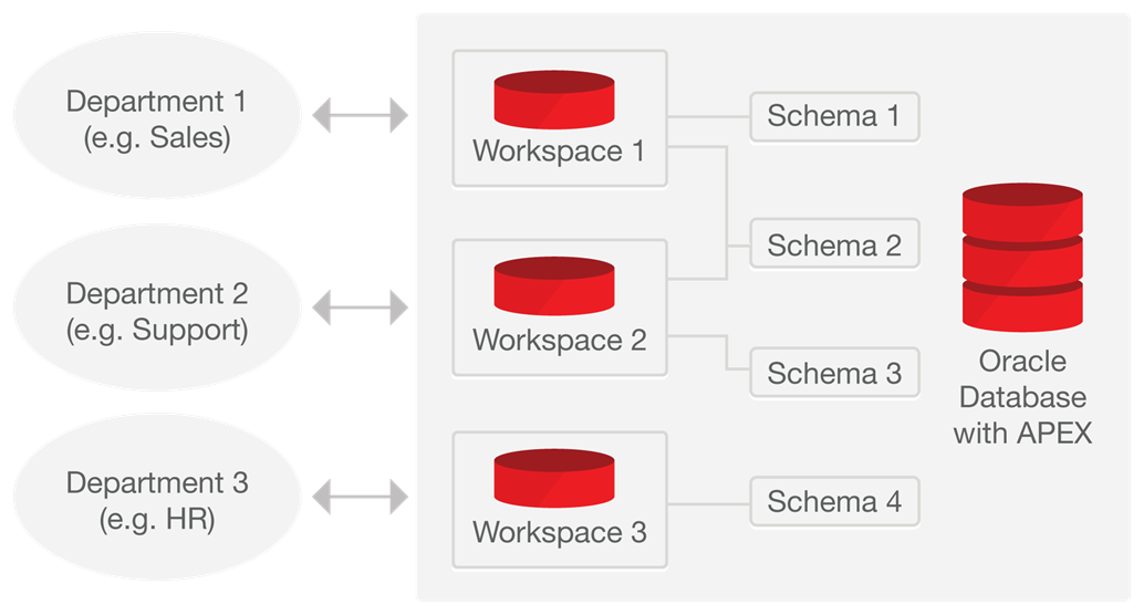 Application Express Multi-Tenancy - Shows many to many relationship between workspaces and schemas
