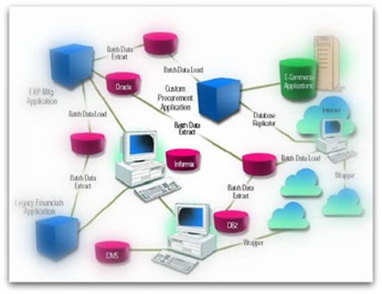 Oracle cloud integration selecci n de patrones de dise o - Que es un porche en arquitectura ...