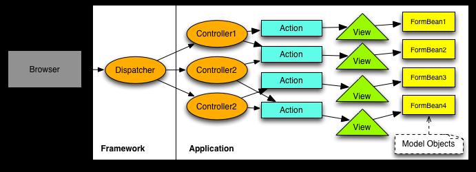 Diagram illustrating Action Oriented MVC