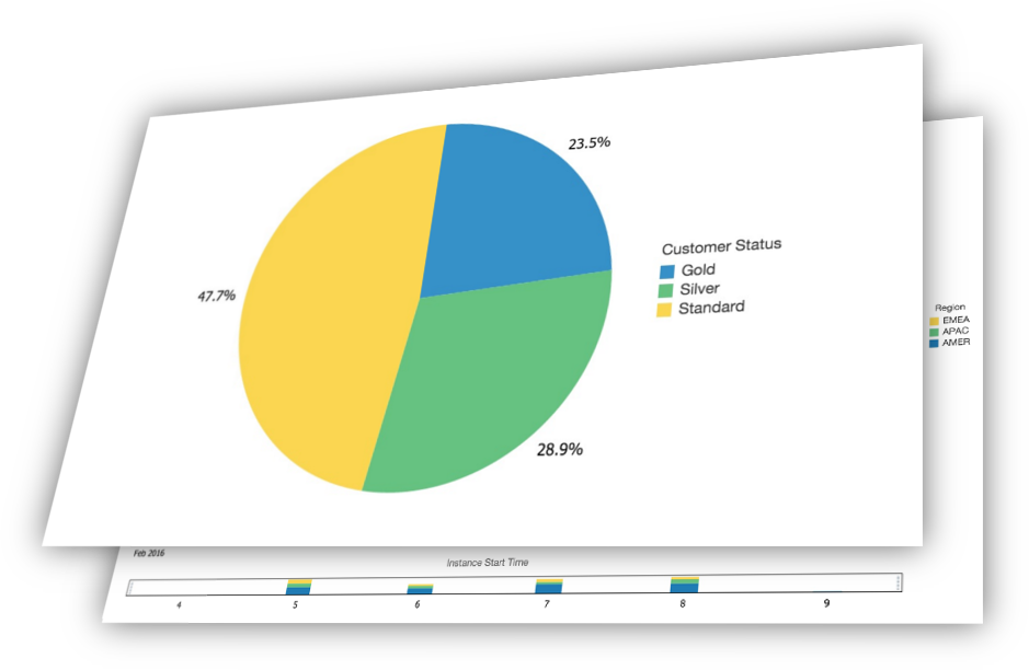 Insight Dashboards