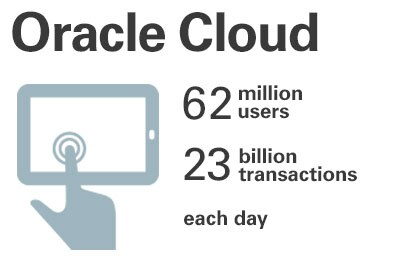 62 million users. 23 billion transactions each day.