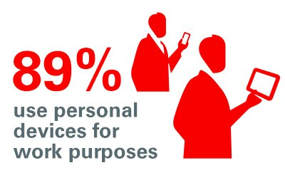 89% use personal devices for work purposes