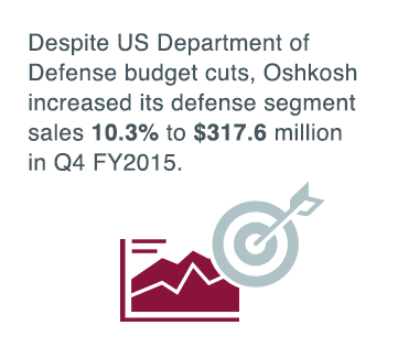 Despite $600 billion budget cut from US Department of Defense, Oshkosh increased its defense segment sales 10.3% to $317.6 million in Q4 2015.