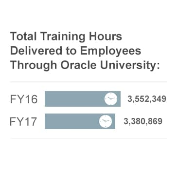 Total Training Hours Delivered to Employees Through Oracle University