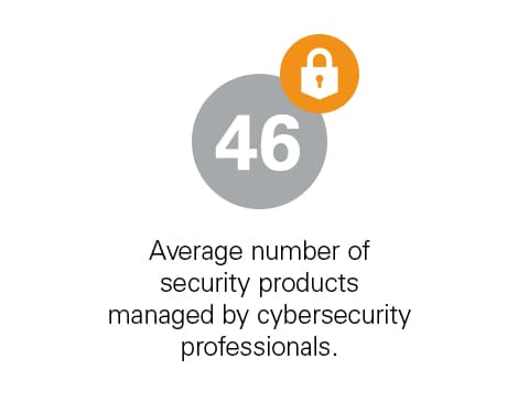 46: Average number of security products managed by cybersecurity professionals