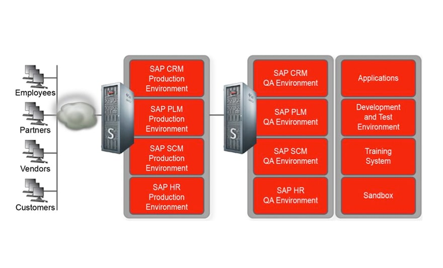 Oracle Optimized Solution for SAP