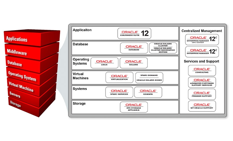 Oracle Optimized Solution for Oracle E-Business Suite