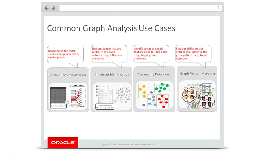 Discover relationships and patterns among customers and products with property graph analytics.