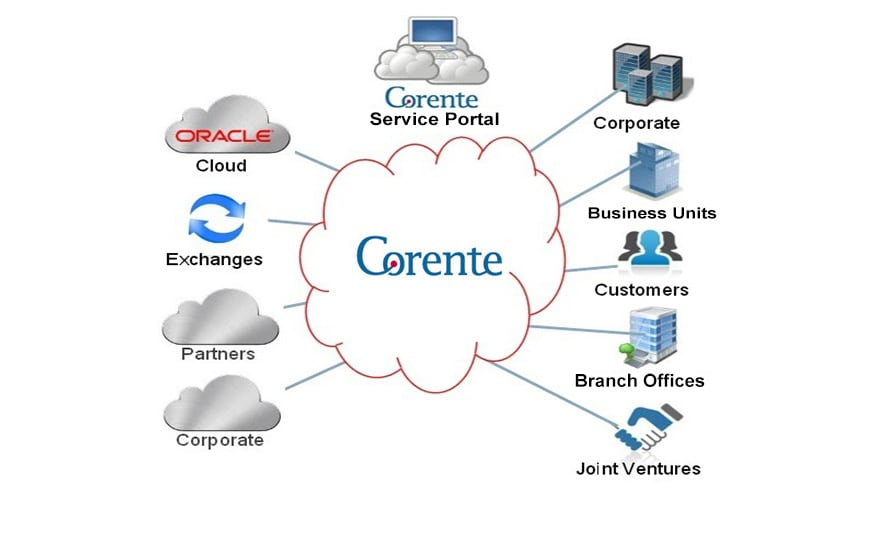 Corente Cloud Services Exchange