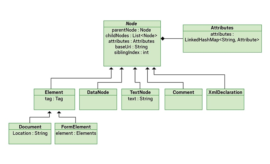 Figure 1. jsoup class diagram