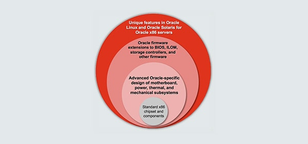 Oracle Systems, Oracle Linux, and Oracle Database
