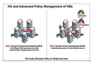 Oracle Virtualization Business Availability Solution
